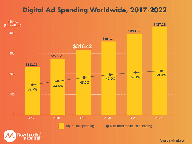 Digital Ad Spending Worldwide 2017-2022