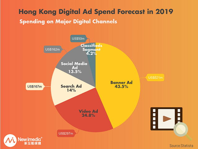 Hong Kong Digital Ad Spend Forecast in 2019