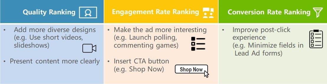 Facebook Ad Metrics Strategy