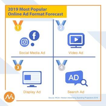 New iMedia Ad Spending Facebook 2