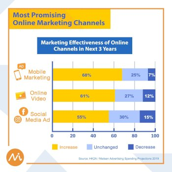 New iMedia Ad Spending Facebook 4