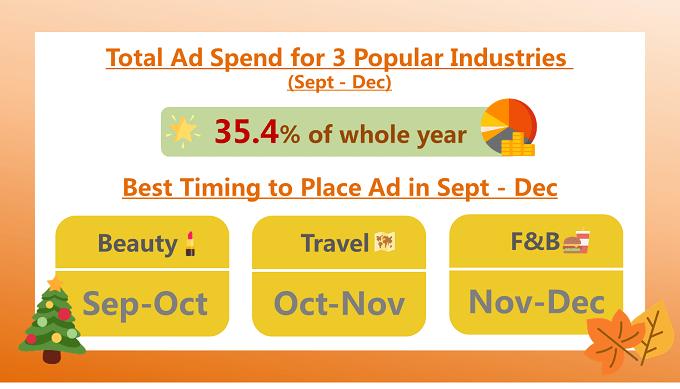 Holiday Season Ad Spend