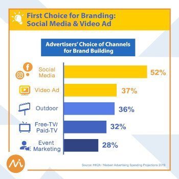 2019 brand building channels