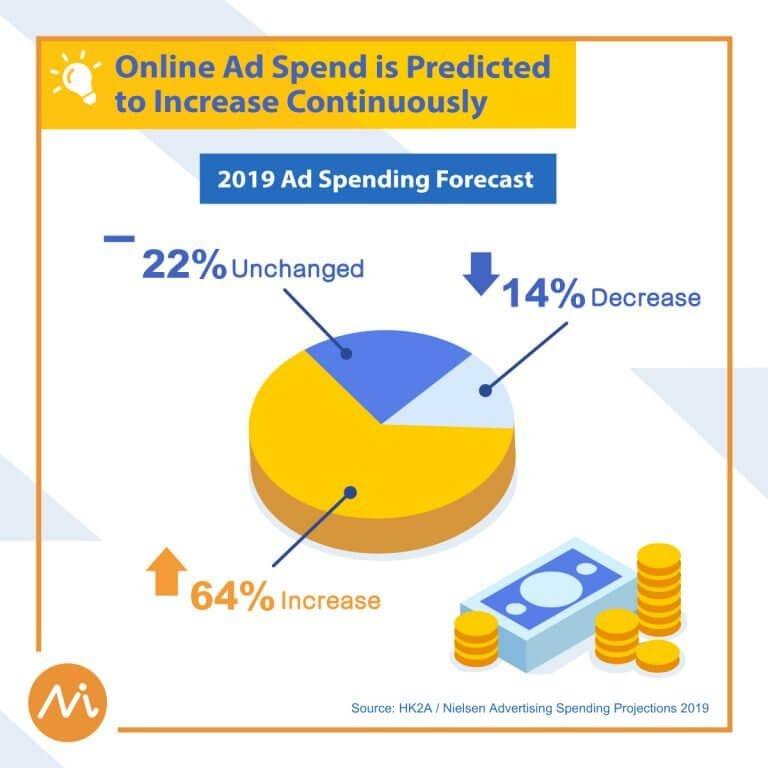 2019 online ad spend