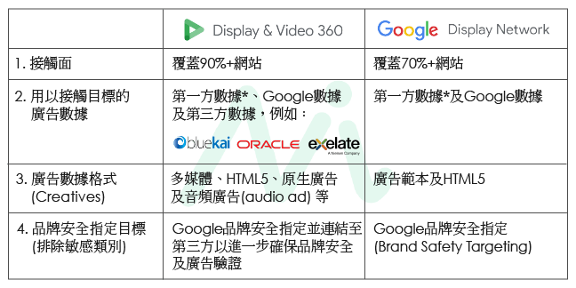 Display & Video 360 vs Google Display Network