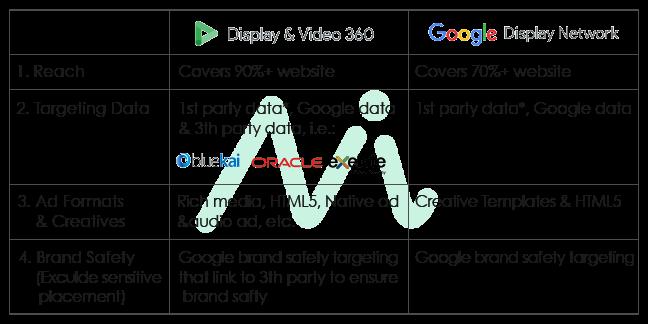 Display & Video 360 vs Google Display Network