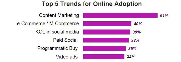 Trend of online adaption 2018
