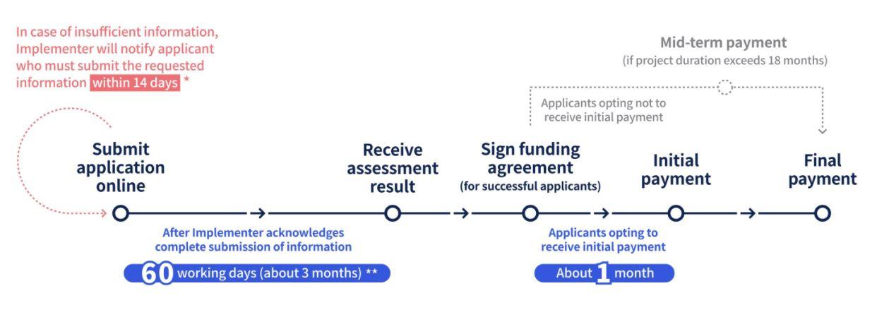 BUD Fund timeline